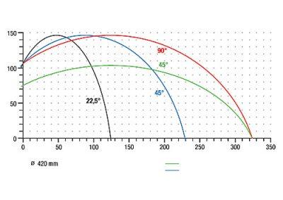 elumatec-MGS245-Gehrungssaege-Schnittdiagramm